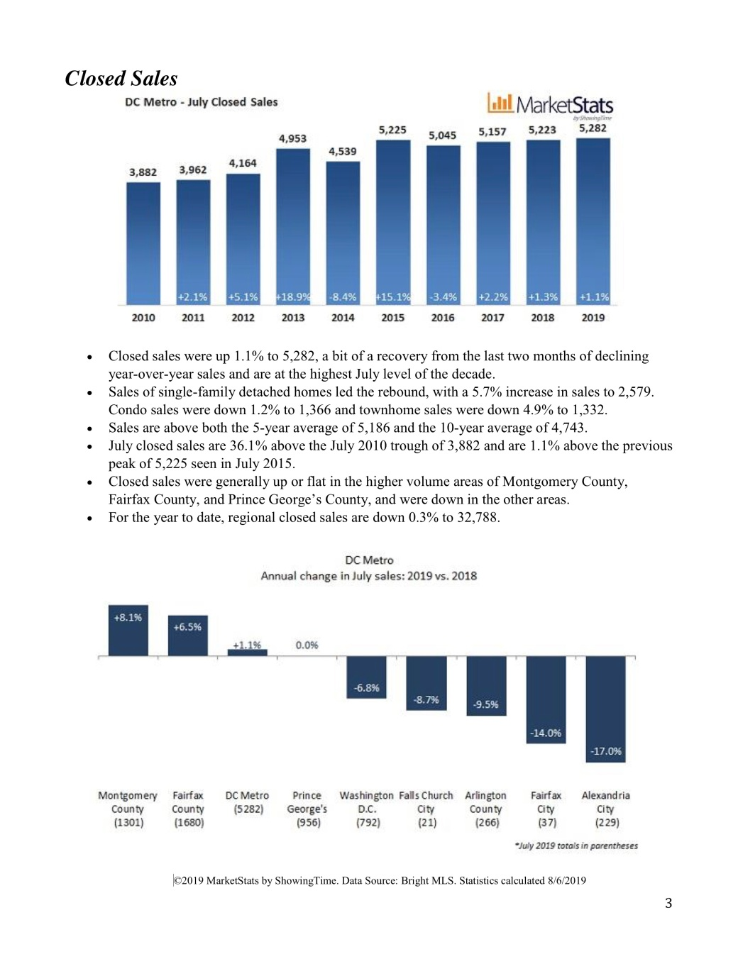 dc metro housing market update3